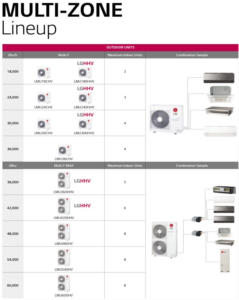 LG Life's Good Multi-Zone Ductless Heat Pumps